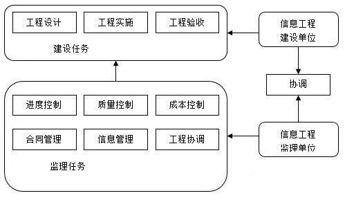 信息系统工程监理内容